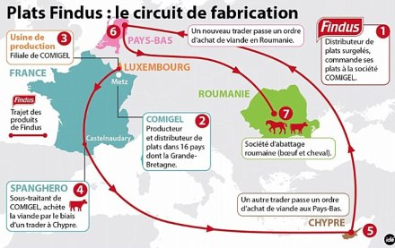 carte findus du tour du monde à cheval